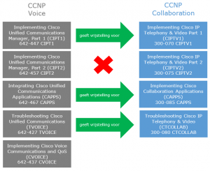 Van de CCNP Voice-certificering naar de CCNP Collaboration-certificering