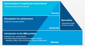 IBM-partners