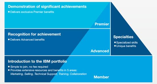 IBM-partners en hun certificering: hoe zit het precies? Fast Lane Blog