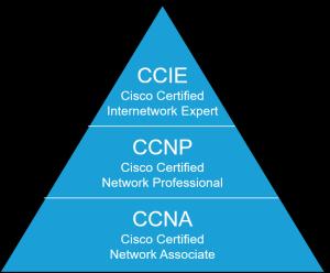 CCNA: hoe behaal ik mijn certificering?